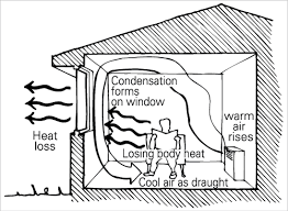 best way to cool a room with fans passive solar yourhome