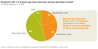 Home Furnishing Industry In India 2013 The New Japanese Consumer Mckinsey U0026 Company