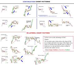 chart pattern trading system pin by affiliate product review on forex pinterest