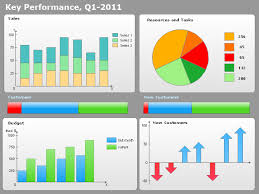 Excel Kpi Dashboard Exles by Data Visualization Software Solutions To See How Your Business