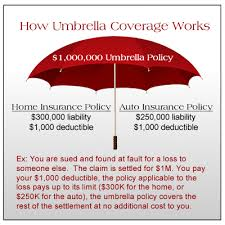 travelers auto insurance images Travelers insurance agent arizona greene insurance png