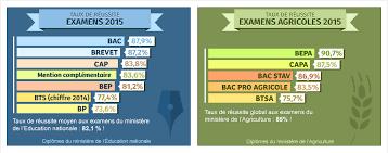 resultat bac pro cuisine résultats examens 2018 bac brevet bts bep cap bp