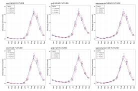 climate free full text influence of parameter sensitivity and