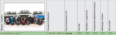 meilleur siege auto groupe 0 1 crash test test du siege auto nuna rebl plus