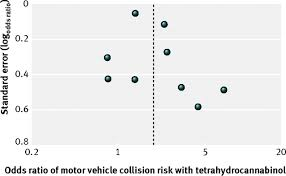 acute cannabis consumption and motor vehicle collision risk