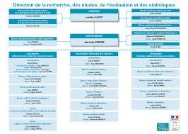 bureau assurance sociale missions et organisation de la drees ministère des solidarités et