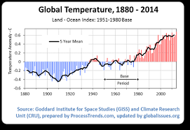 average global temperature by year table climate change and global warming introduction global issues