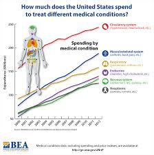 us department of commerce bureau of economic analysis reference health care infographic spending on treatment for