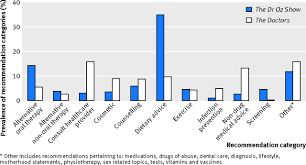 how to write recommendations in a research paper televised medical talk shows what they recommend and the evidence fig 3 prevalence of recommendation categories in 40 episodes of each of the dr oz show 479 recommendations and the doctors 445 recommendations