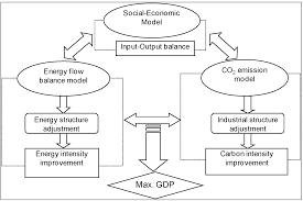sustainability free full text simulation analysis of china u0027s