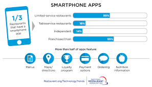 mapping the technology landscape national restaurant association
