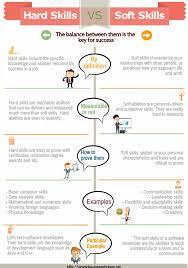 Employee Engagement Resume Soft Skills Vs Hard Skills Infographic Talent Development