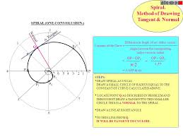 what is the differnece between a spiral and regular perm involute cycloid spiral helix engineering curves part ii point