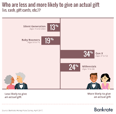 wedding gift how much money do you use a strategy for wedding gift giving most do