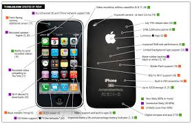 new iphone rumors all in one picture iphoneheat