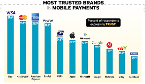 card companies more trusted than tech companies with mobile payments