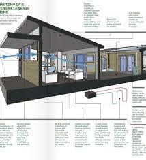 net zero home design best home design ideas stylesyllabus us
