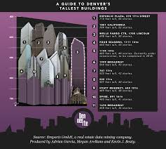 How Many Stories Is 1000 Feet Chart Of The Week Denver U0027s Tallest Buildings And The New One On