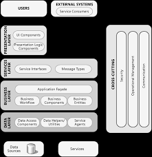 architektur software free chapter 2 key principles of software architecture