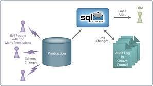 Sql Server Audit Table Changes Auditing Ddl Changes In Sql Server Databases Simple Talk