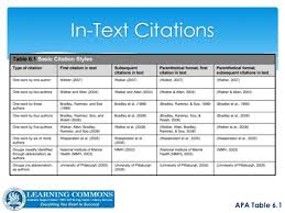 how to cite a table in apa working with apa