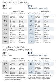 capital gains tax table 2017 vanguard vanguard s take on the tax law