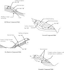 Buttress Wall Design Example Landslides And Geologic Environments