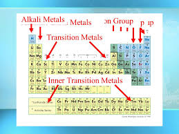 Alkaline Earth Metals On The Periodic Table The Periodic Table Of Elements Chapter 17 5 And Ppt Download