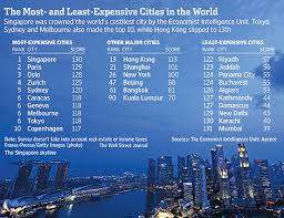 cheapest cities to live in the world study mumbai delhi world s cheapest cities india real time wsj