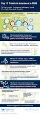 infographic insurance top 10 trends 2016 u2013 capgemini worldwide