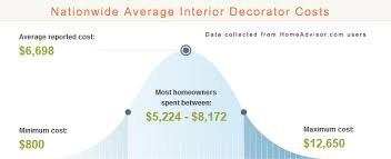 Average Cost Of Interior Decorator 2017 Average Cost To Hire A Home Decorator Is An Interior
