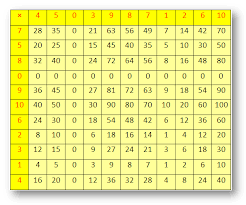 multiplication times table chart worksheet on multiplication times tables counting multiplication