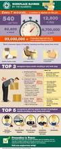 1000 images about workplace safety on pinterest health