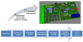 designing and implementing a sensor prototyping solution based on