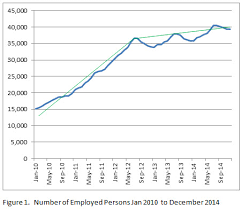 net pattern dec 2014 williston employment patterns and the price of oil