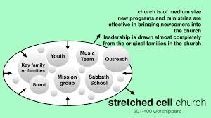 auc ministerial understand your church size