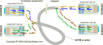 splitting a cat5e or better cable between two t1 or e1 circuits