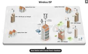 suggestions and recommendations for small wisp ubiquiti networks