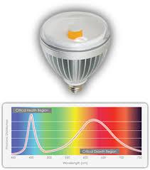 Spectrum Lighting Broad Grow Spectrum U0026 Flowering Leds Totalgrow Products