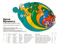 spiral dynamics u2013 a way of understanding human nature