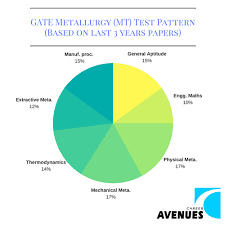 pattern of gate exam what is metallurgy mt gate exam pattern gate coaching gate