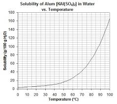 where can i get alum can anyone send me a solubility chart for aluminum potassium