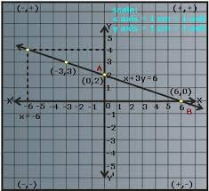 linear equations in two variable definition graph u0026 examples