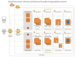 Architectural Diagrams Conceptdraw Samples Computer And Networks U2014 Aws Architecture