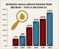 Bed Bug Heat Treatment Cost Estimate by Bedbug Chasers Of Philadelphia Bed Bug Heat Treatments We Re A