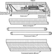 fluorescent luminaires and ballasts engineering360