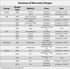 changing warranty terms impact on service contracts p u0026a magazine