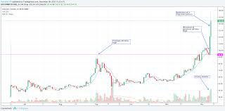 Making A Flag Pole Litecoin Ltc Technical Analysis For December 10 2017