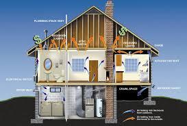 energy efficient homes energy efficient homes in massachusetts and rebates for energy
