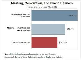becoming an event planner do i become an event planner
